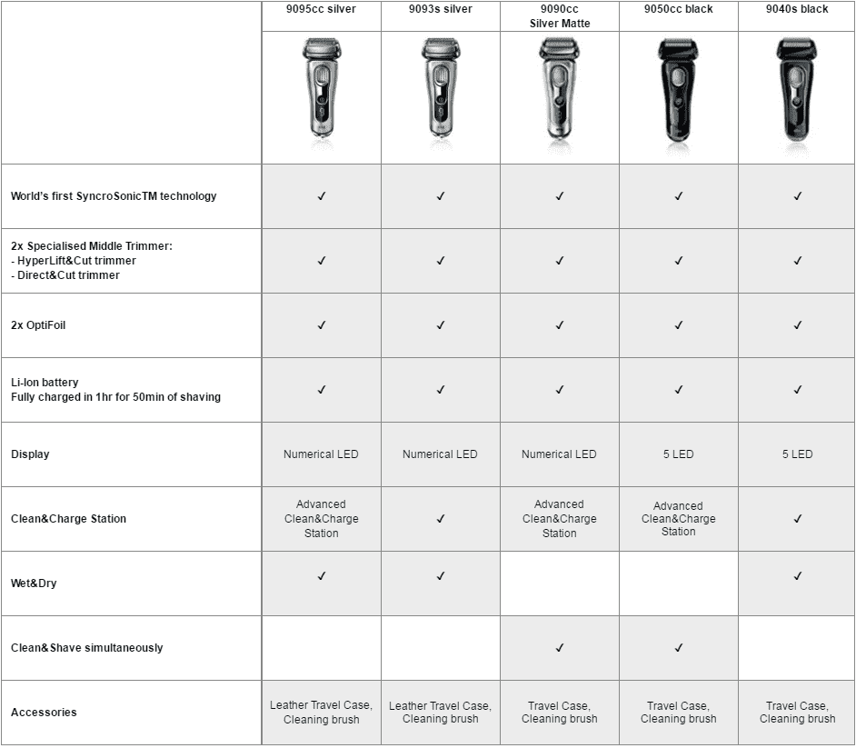 beard trimmer length guide 1